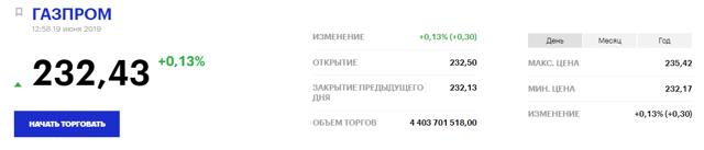 Акции российских компаний с наибольшим доходом