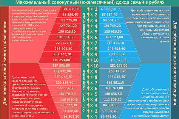 Как получить жилищную субсидию в Москве: процедура оформления