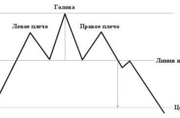 Как зарабатывают на бирже через интернет и сколько
