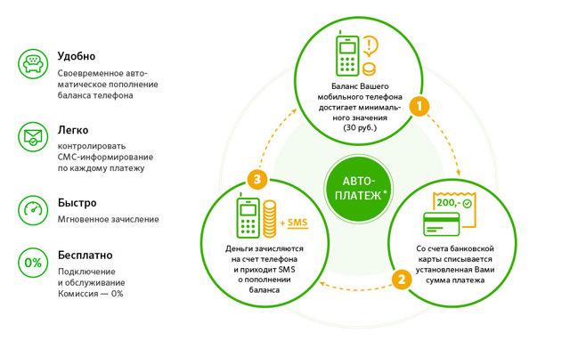 Как быстро подключить автоплатеж сбербанк через смс