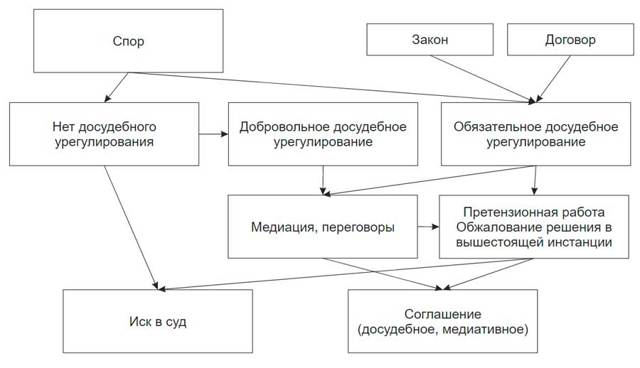 Досудебное урегулирование споров: образец