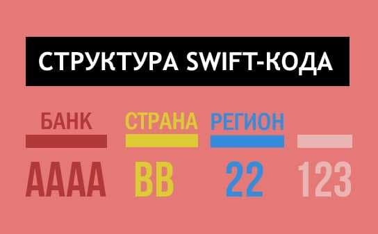swift код cбербанка - что это такое, как узнать