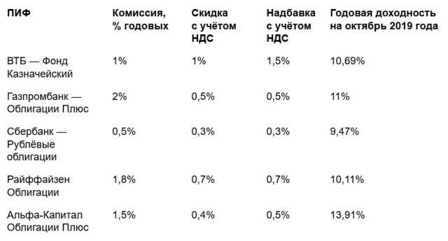 Инвестиционные паевые фонды: рейтинг доходности
