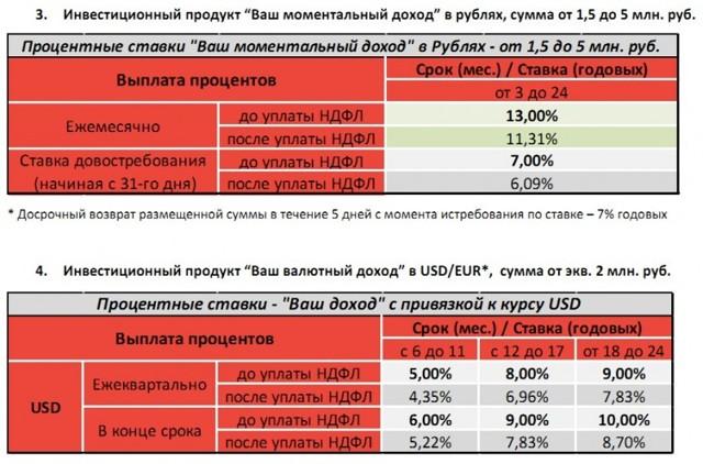 Инвестиции в МФО (микрофинансовые организации)