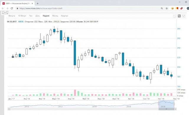 Акции Сбербанка: дивиденды и доходность