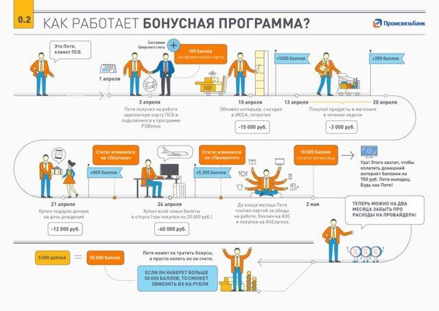 Как потратить бонусы Промсвязьбанк