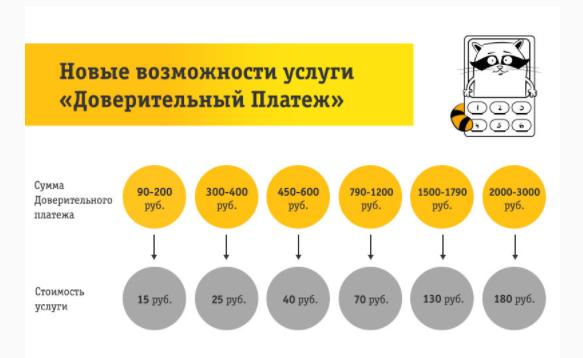 Как взять кредит на Билайне на телефоне: условия, активация услуги