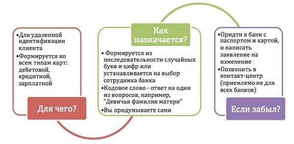 Как узнать кодовое слово Сбербанка