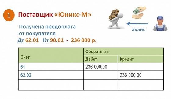 Как посчитать НДС от суммы