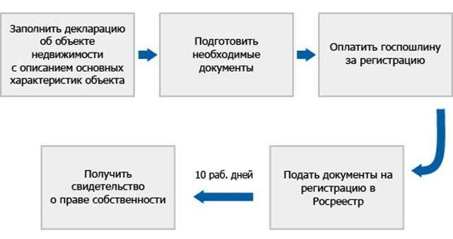 Как зарегистрировать дачный домик по дачной амнистии