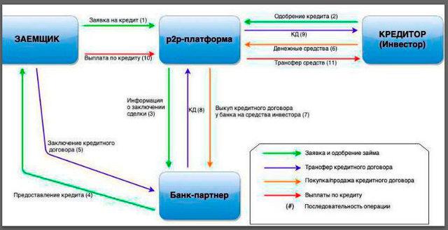 Сайты p2p кредитования в России: сервис доверительного кредитования
