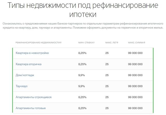 Рефинансирование ипотеки Тинькофф банком