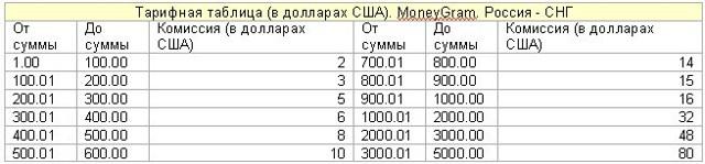 Перевод на Украину через Сбербанк онлайн