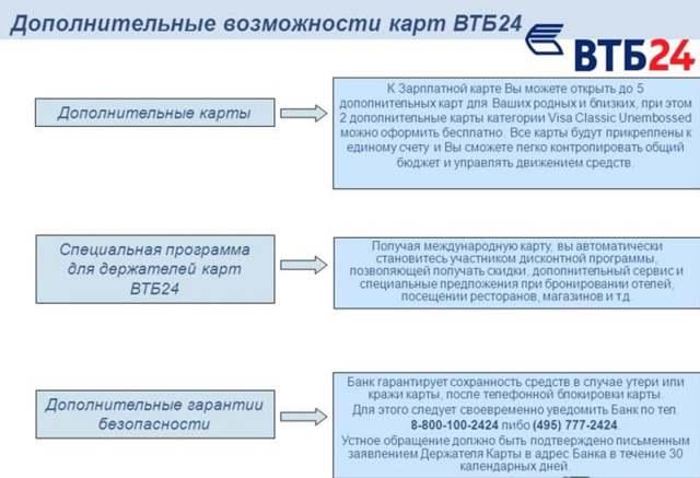 Перевыпуск карты ВТБ 24 по истечении срока действия