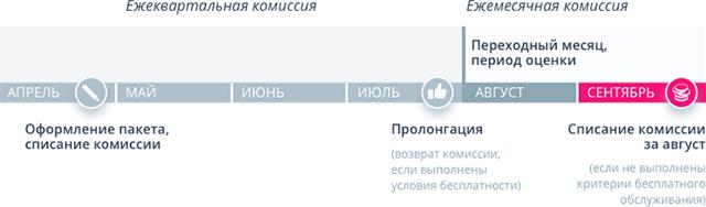 Карта Привилегия ВТБ 24: пакет услуг, условия подключения