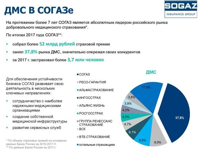 Программы Согаз ДМС, стоимость полисов