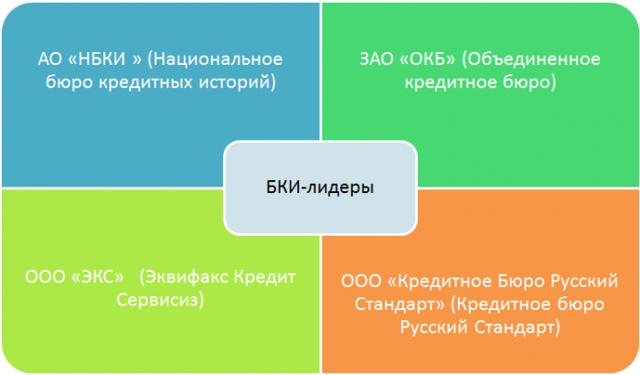Сколько Бюро кредитных историй в России: рейтинг самых популярных