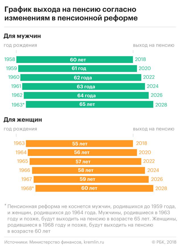Путин о повышении пенсионного возраста
