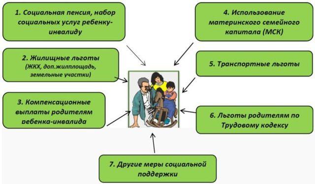 Как оформить уход за инвалидом 1 группы