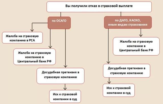 Что такое КАСКО и ОСАГО простым языком