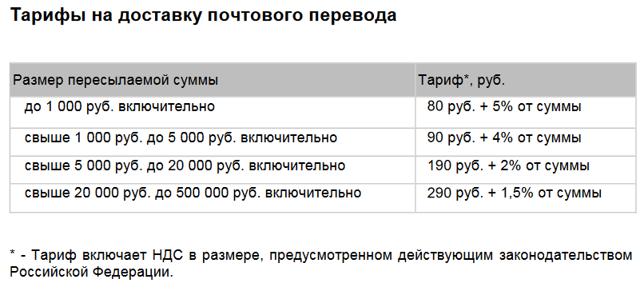 Какая комиссия почты за наложенный платеж