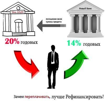 Какие банки занимаются рефинансированием кредитов других банков