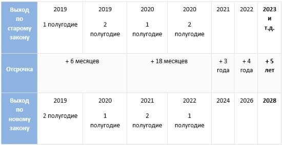 Повышение пенсионного возраста в России: последние новости