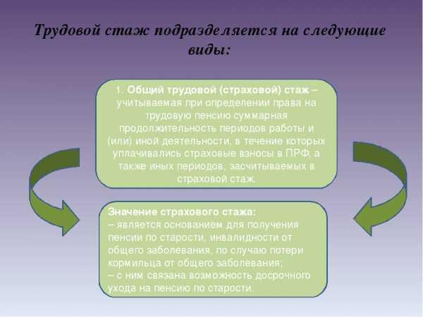 Что входит в трудовой стаж: какие периоды считаются