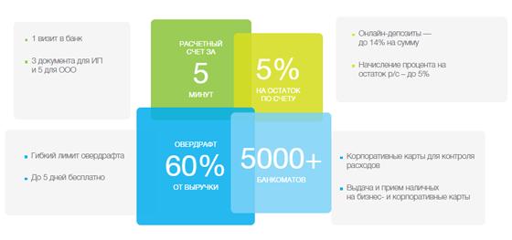 Модульбанк: открыть расчетный счет для ИП