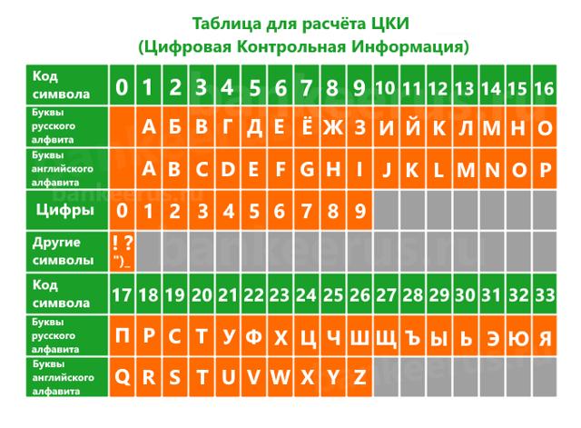 Как узнать контрольную информацию по карте Сбербанка