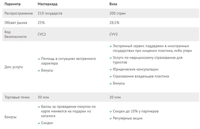 Карта Мастер Карт: платежная система в России