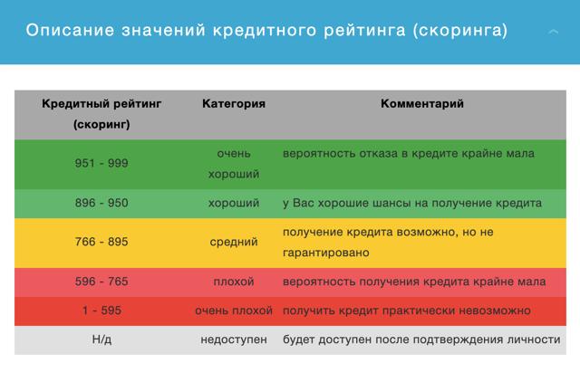 Узнаем кредитный рейтинг Сбербанка самостоятельно на сайте и в бюро ОКБ