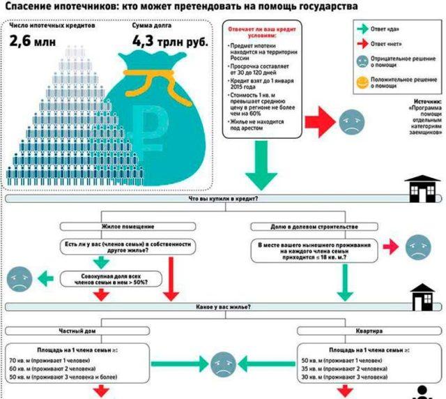 Государственная субсидия на погашение ипотечного кредита