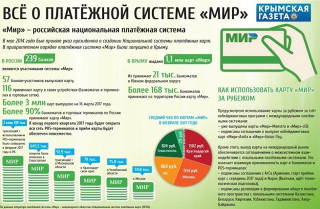 Российская национальная платежная карта Мир - что это