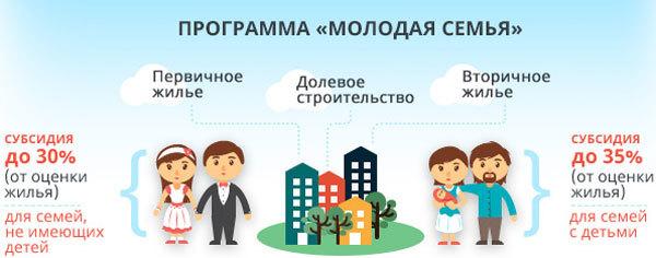Квартира молодой семье: как получить деньги на жилье