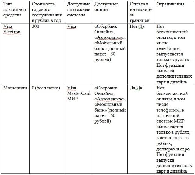 Неименная карта Сбербанка и ее отличия от именной