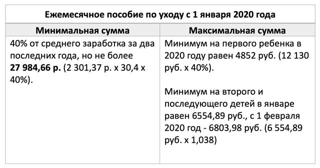 Размер детских пособий: сумма ежемесячных выплат