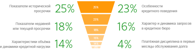 Кредитный рейтинг крупнейших БКИ: как получить и расшифровать