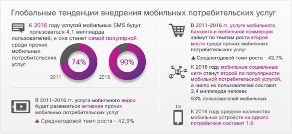 Мобильный банк Уралсиб: как подключать и отключать