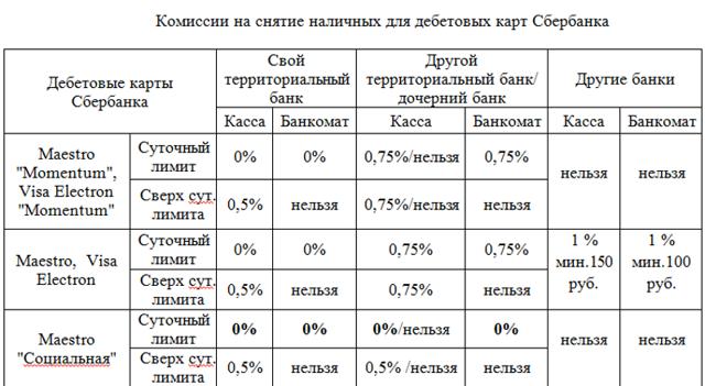 Банки партнеры Сбербанка России: банкоматы без комиссии