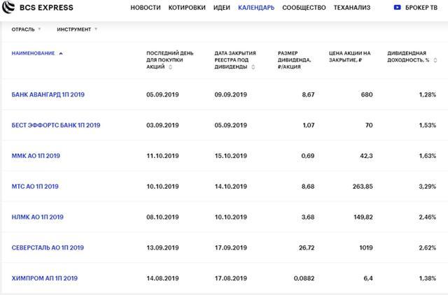 Акции с дивидендами: рейтинг акций российских компаний