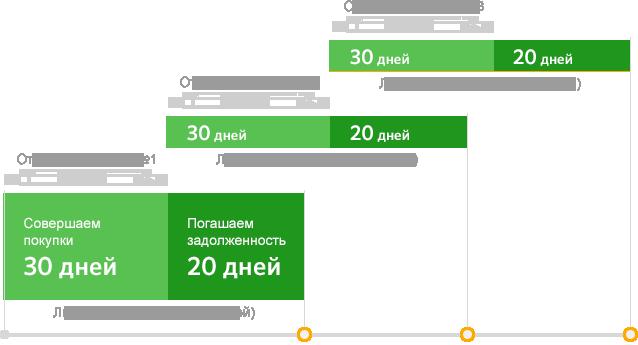 Условия кредитной карты Сбербанка на 50 дней