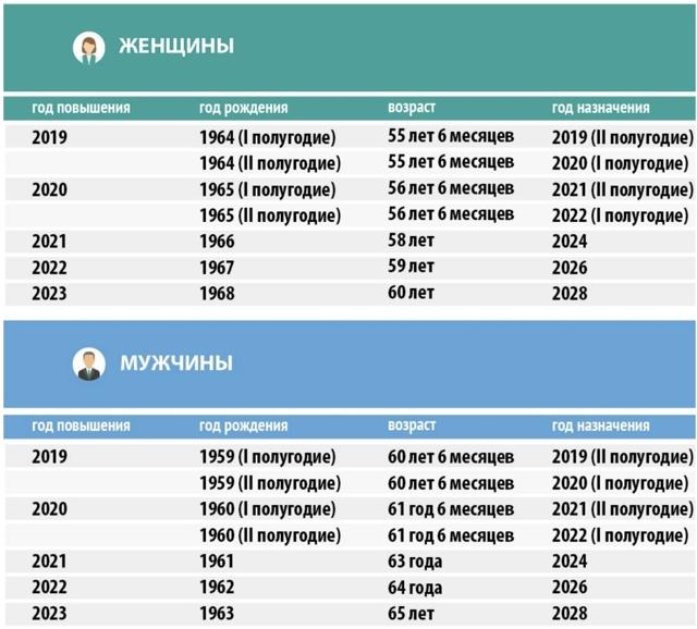 Закон о повышении пенсионного возраста в России