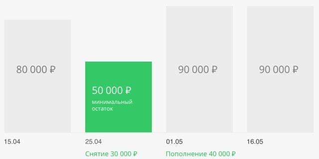 Накопительный счет Сбербанка: как открыть