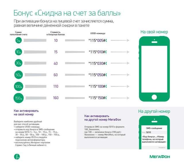 Как перевести баллы Мегафон на другой номер
